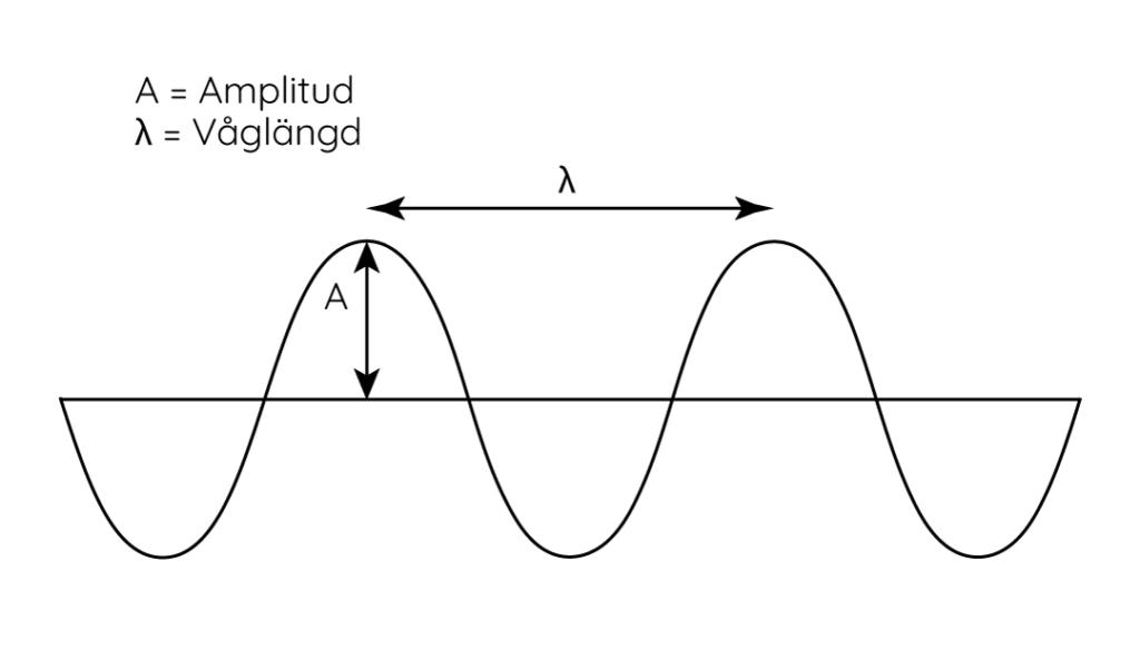 RFID radiovåg